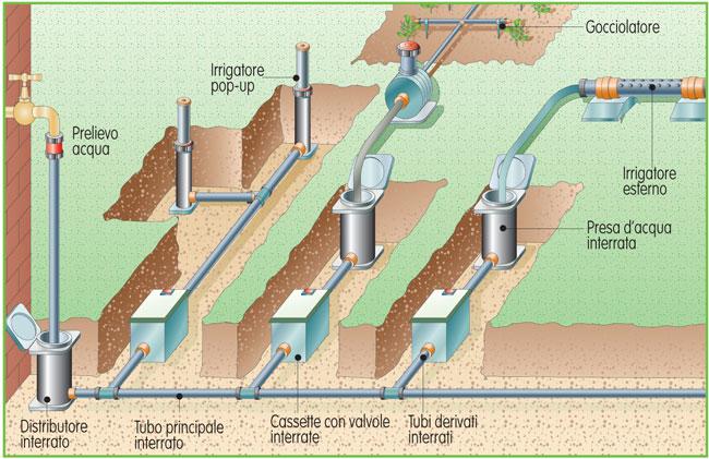 Irrigazione sotteranea